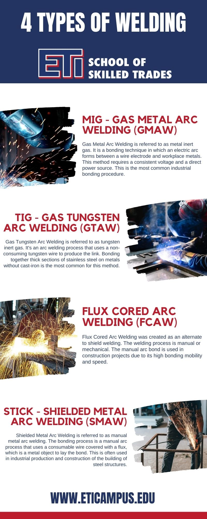 4 Different Types of Welding - ETI School of Skilled Trades - Infographic